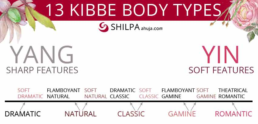 How-to-find-your-kibbe body type