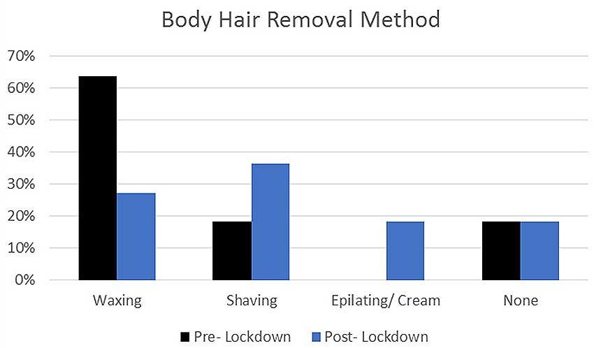 Body hair removal methods during quarantine