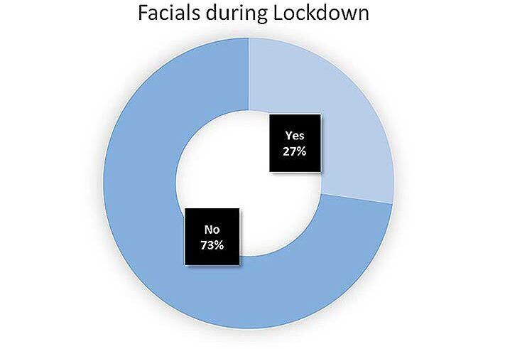 Facial routine during lockdown