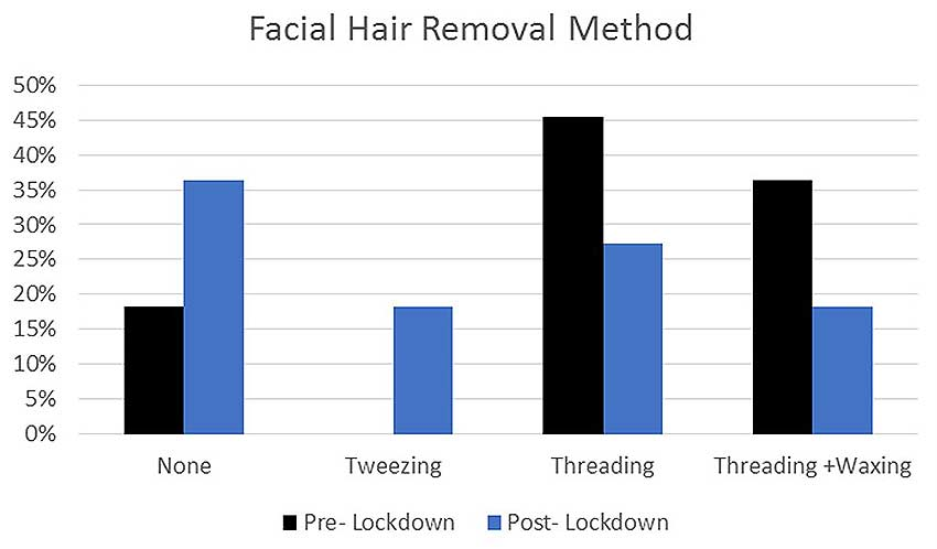 Facial hair removal methods during lockdown