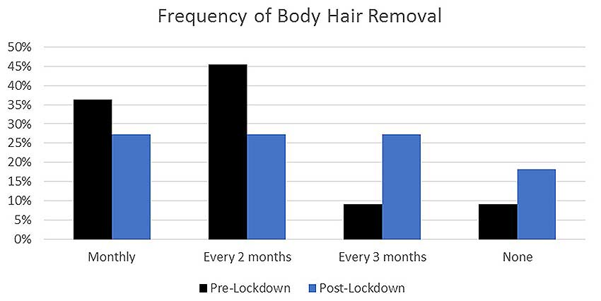 Frequency of body hair removal during quarantine