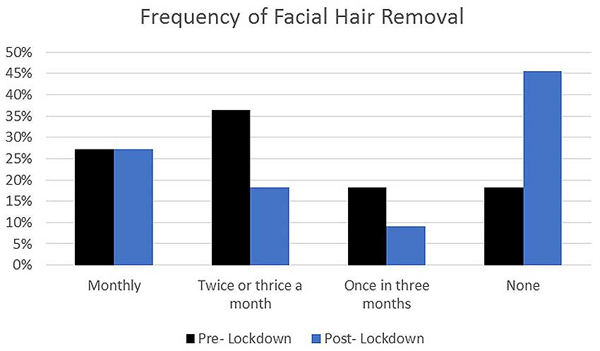 Frequency of facial hair removal team beauty routine