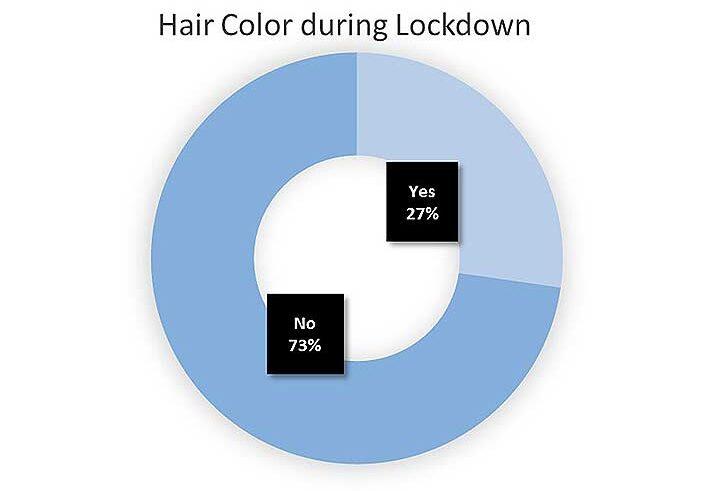 hair color during lockdown