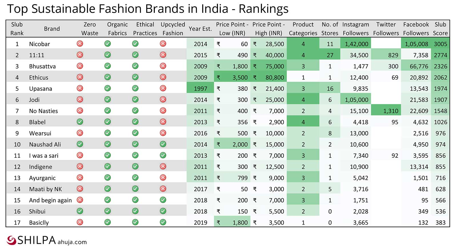 india top sustainable fashion Brands-list-rankings comparison chart
