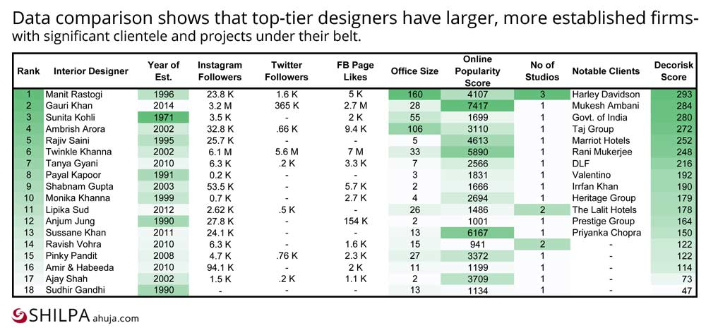 top Indian-Interior-Designers-Rankings-list-insights